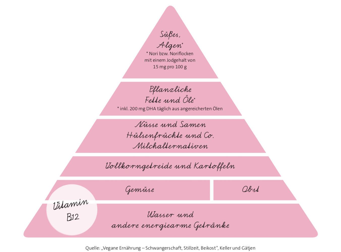 Tag-der-gesunden-Ernaehrung-veganverlag-pyramide
